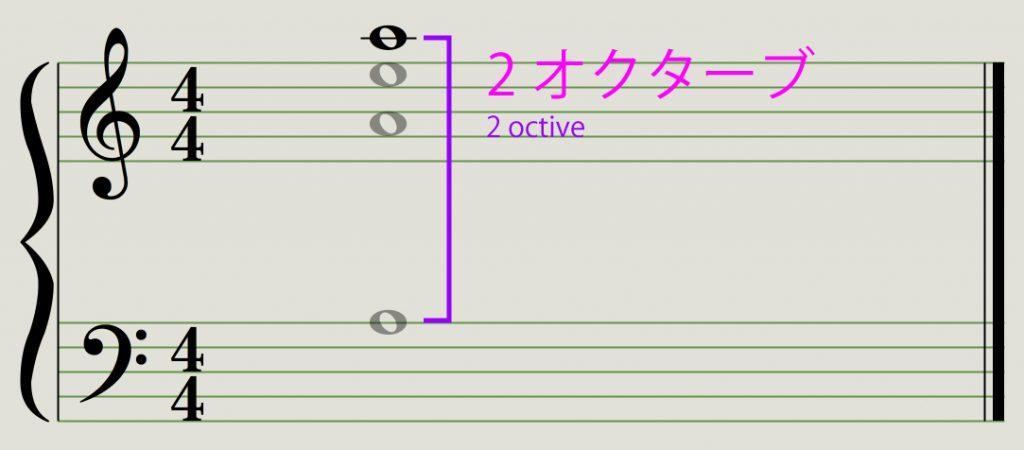 4倍の倍音は2オクターブ